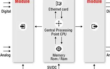 STM32F401RE(Nucleo-401RE 开发板):创建定制无线可编程逻辑控制器 (PLC)