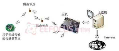 基于无线传感器网络对环境监测系统的设计
