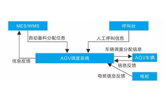 AGV搬运机器人的无线通信模块的资料介绍