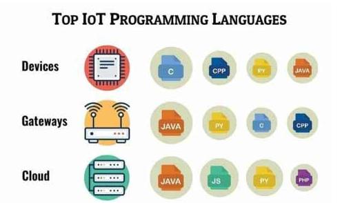 物联网中会使用哪些编程语言