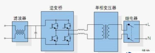 如何把直流电变成交流电