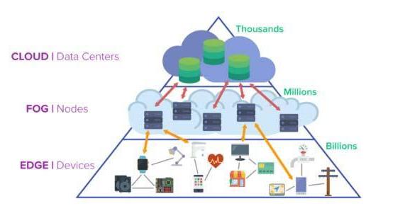 物联网分析可以扩展到哪里