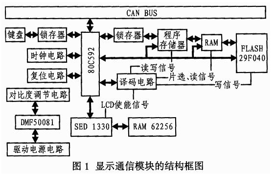 基于CAN总线的显示通讯模块设计
