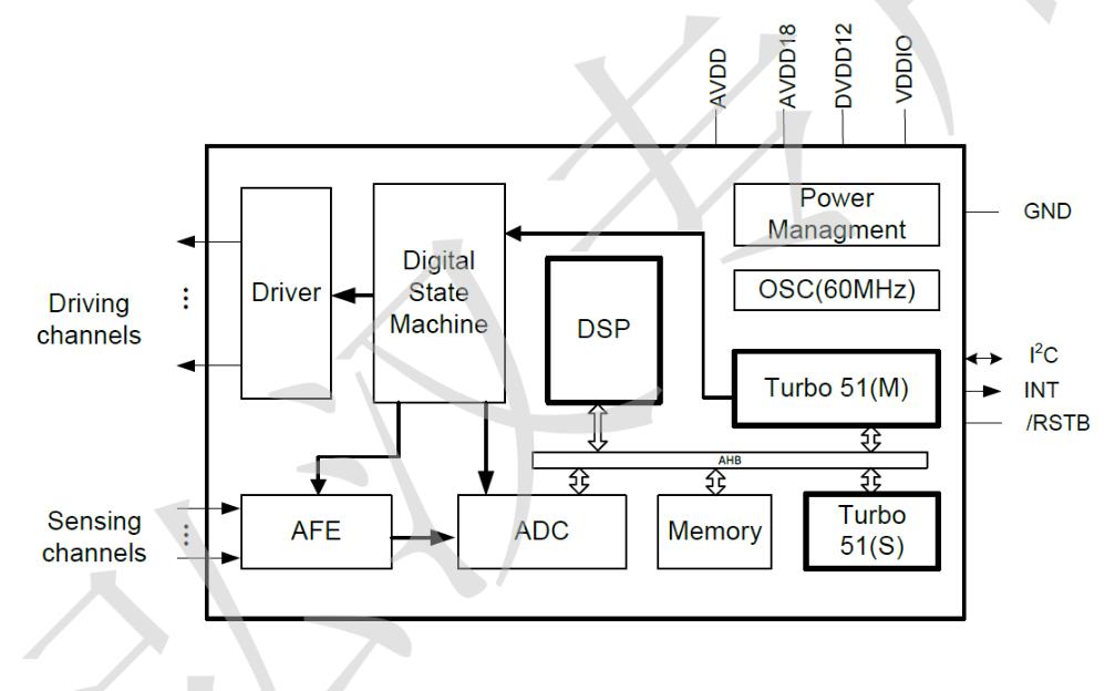 GT9147电容触控芯片的用户手册免费下载