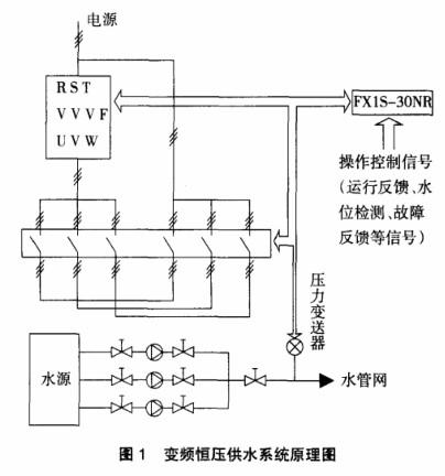采用PLC和變頻器結合實現變頻恒壓供水系統的設計