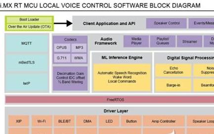 NXP推出有助于保护用户隐私的远场语音控制和命令识别方案