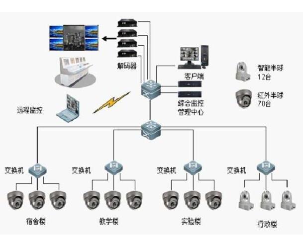 安防监控系统的组成部分