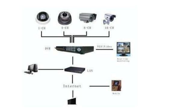 安防监控系统常见故障