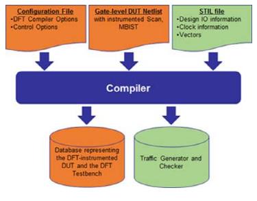 如何使用DFT App进行硬件加速仿真设计