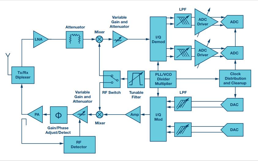 ADI的RF射频和微波IC选型指南免费下载