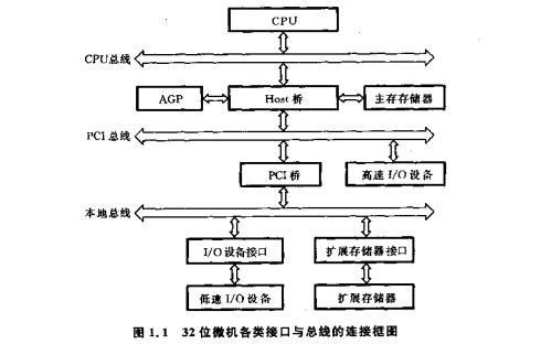 32位微型計算機接口技術及應用PDF電子書免費下載
