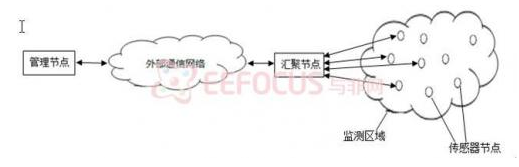 基于传感器节点的结构框图与各模块功能分析