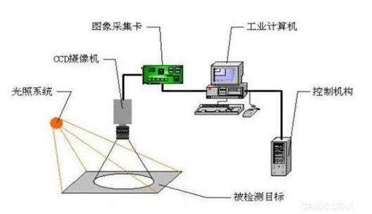 机器视觉的不断发展带来了什么