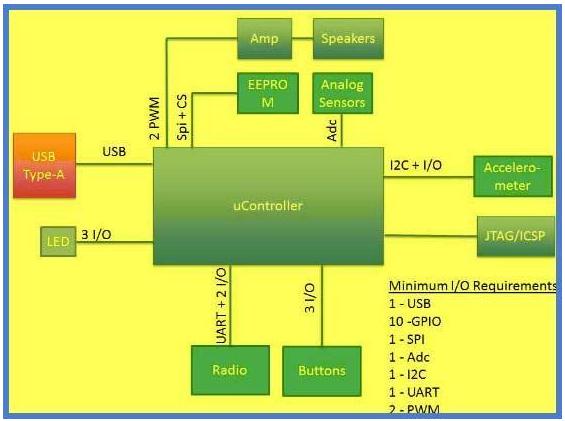 怎样为嵌入式应用选择合适的处理器