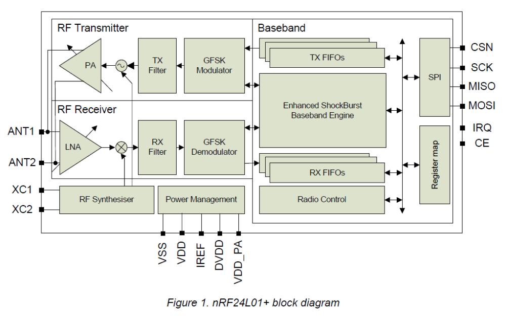 NRF24L01和单片机2.4GHz收发器产品规范免费下载