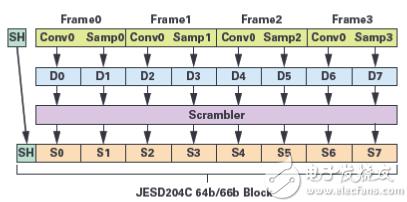 JESD204C入门第2部分:新特性及其内容