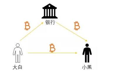 区块链到底有什么用它究竟能应用到什么领域