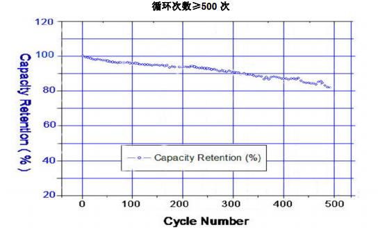 LIR1040蓝牙耳机专用扣式锂离子电池的数据手册和测试资料免费下载