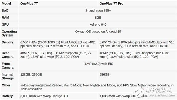 一加7T及一加7TPro详细规格曝光 均搭载高通骁龙855Plus