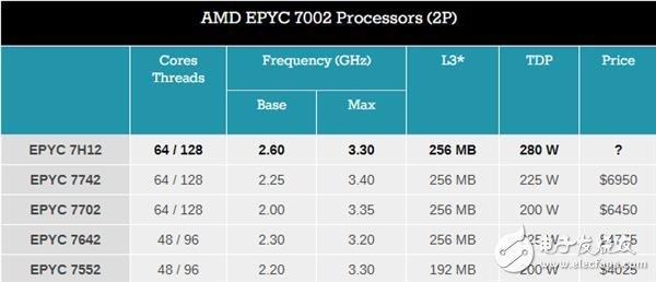 AMD推出EPYC7H12处理器 依然64核但基础频率增加到2.6GHz