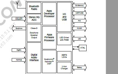 高通QCC3020超低功耗蓝牙芯片的数据手册免费下载