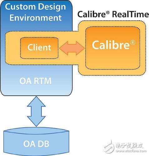 如何使用签核DRC引擎来执行版图设计的所有检查