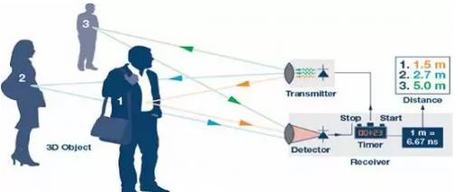 ADI ToF技術方案的應用案例解析