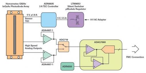 超低噪声和高比特率的线性阵列图像传感器设计
