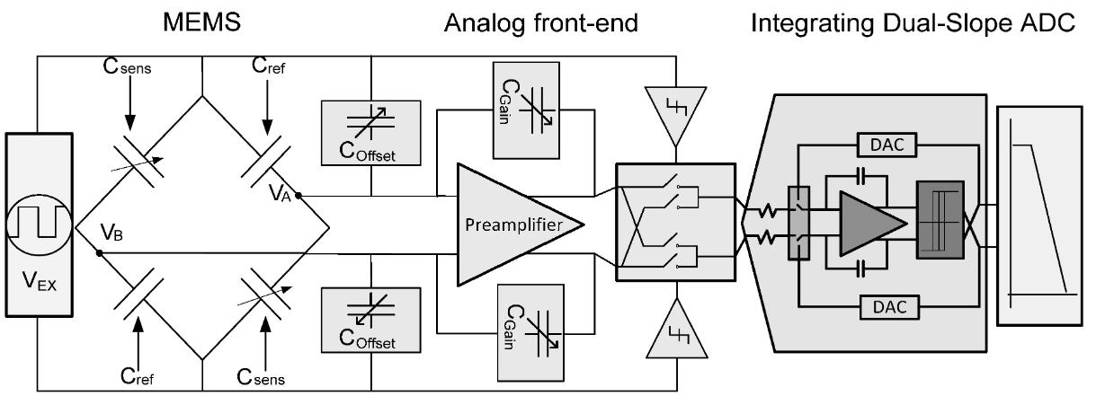 MEMS传感器怎样提高汽车电子的性能
