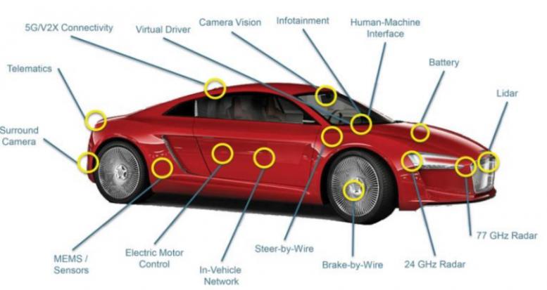 自动驾驶汽车的关键元件是什么