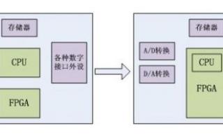 FPGA+CPU的单片集成相较于传统应用的优势明显