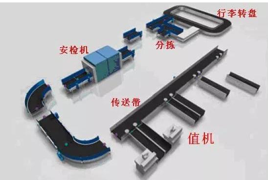 RFID技术怎样方便机场运输