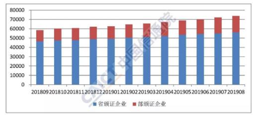 2019年8月底全国增值电信业务许可情况分析