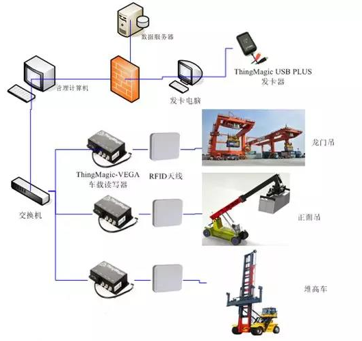 如何利用RFID技术使港口运输更大化