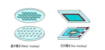 LED產品封裝結構技術的各種類型介紹