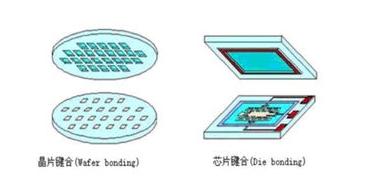 LED产品封装结构技术的各种类型介绍