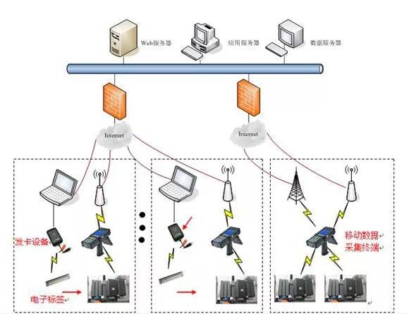 RFID是如何运用到电力资产上的