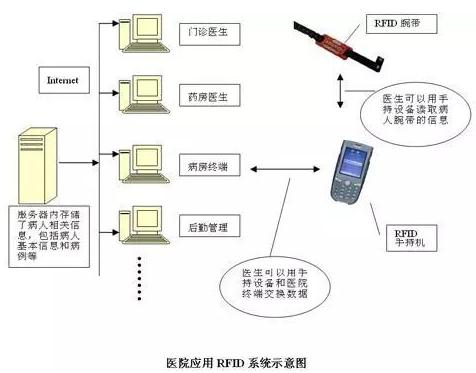RFID技术在医疗领域有哪一些应用