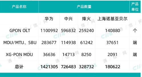 中国移动正式发布了2020年GPON设备扩容采购公告