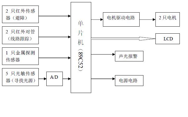 使用89C52单片机设计简易智能电动车的论文资料免费下载
