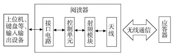 基于RFID技术的库架管理系统