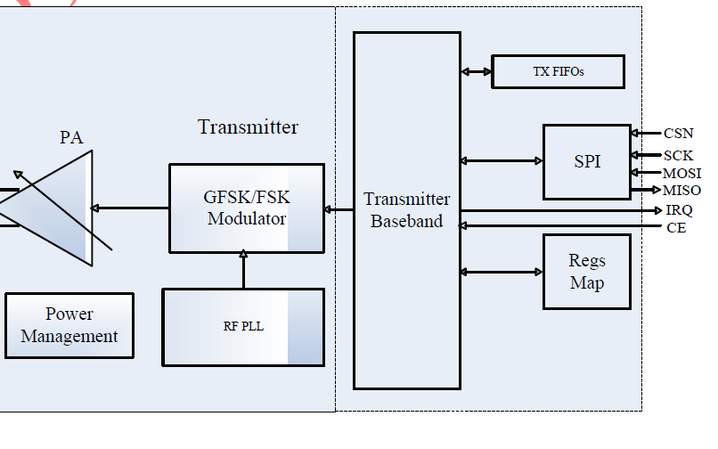 Si24R2超低功耗高性能GFSK无线发射芯片的数据手册免费下载