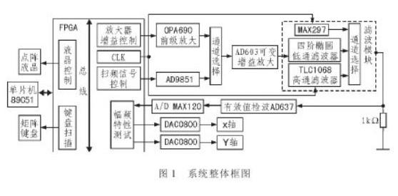基于89C51单片机和FPGA结合的滤波器模块设计