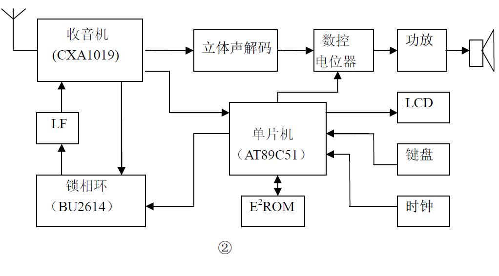使用CXA1019芯片和PLL频率合成器BU2614与单片机实现调频收音机的论文