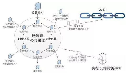 区块链世界和资产上链是怎样的一个情况