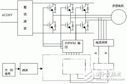 三相混合式步进电机的工作原理以及驱※动器系统设计