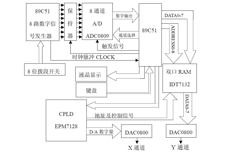 使用51单片机和EPM7128设计实现简易逻辑分析仪的论文免费下载