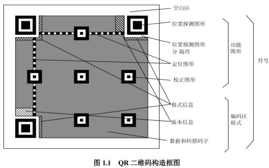 ATK QR二维码和条码识别库的模块资料和使用C语言代码合集免费下载