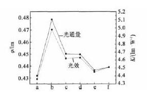 CAN半导体材料对LED性能的影响分析
