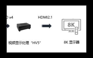 Socionext攜4K/8K新技術亮相2019云棲大會